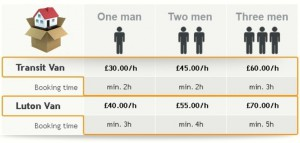 man and van prices